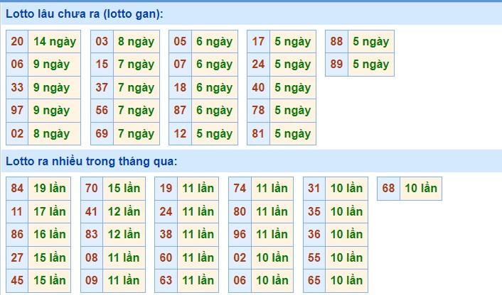 Dự đoán XSMB ngày 15/9/2021 - Soi cầu xổ số miền Bắc thứ 4 hôm nay 3