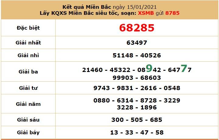 Soi cầu dự đoán XSMB 17/1/2021 hôm nay Chủ Nhật 7