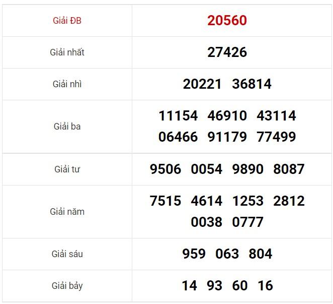 Dự đoán XSMB ngày 17/8/2021 8