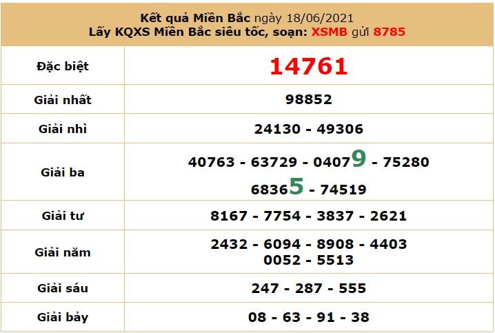 Dự đoán XSMB ngày 19/6/2021 - Soi cầu xổ số miền Bắc thứ 7 hôm nay 7