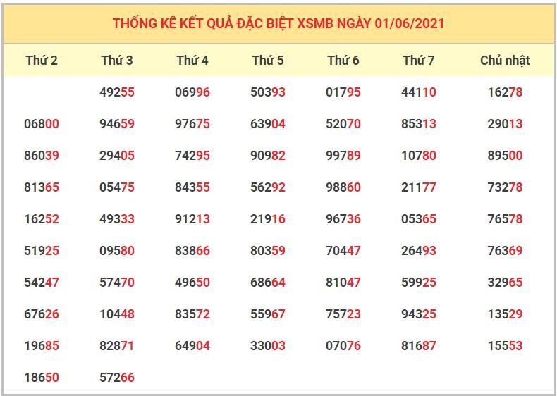 Dự đoán XSMB 2/6/2021 - Soi cầu xổ số miền Bắc 2/6/2021 VIP nhất 4