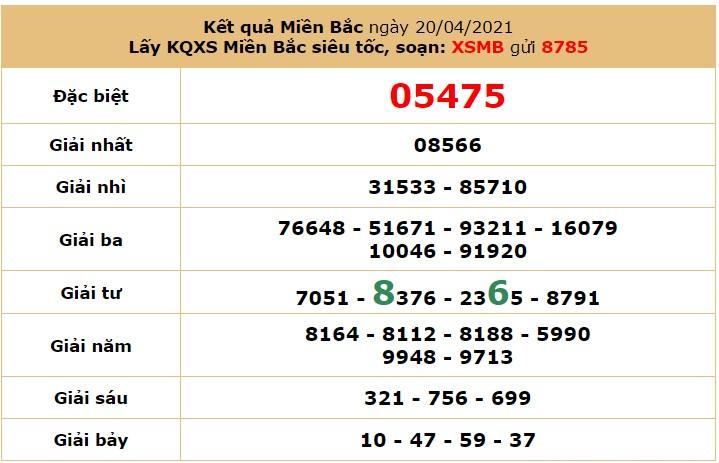 Soi cầu dự đoán XSMB 21/4/2021 hôm nay thứ 4 6