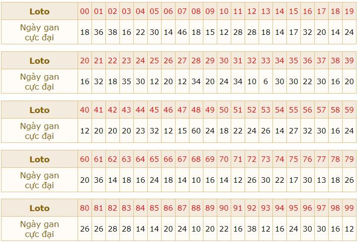 Soi cầu dự đoán XSMB 22/3/2021 hôm nay thứ 2 5