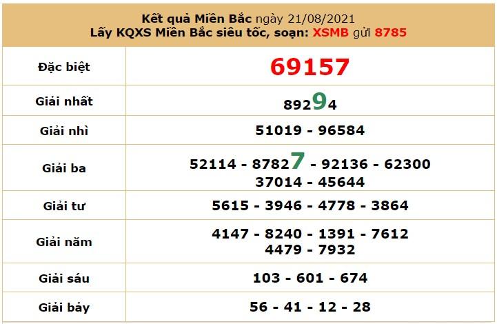 Dự đoán XSMB ngày 22/8/2021 6
