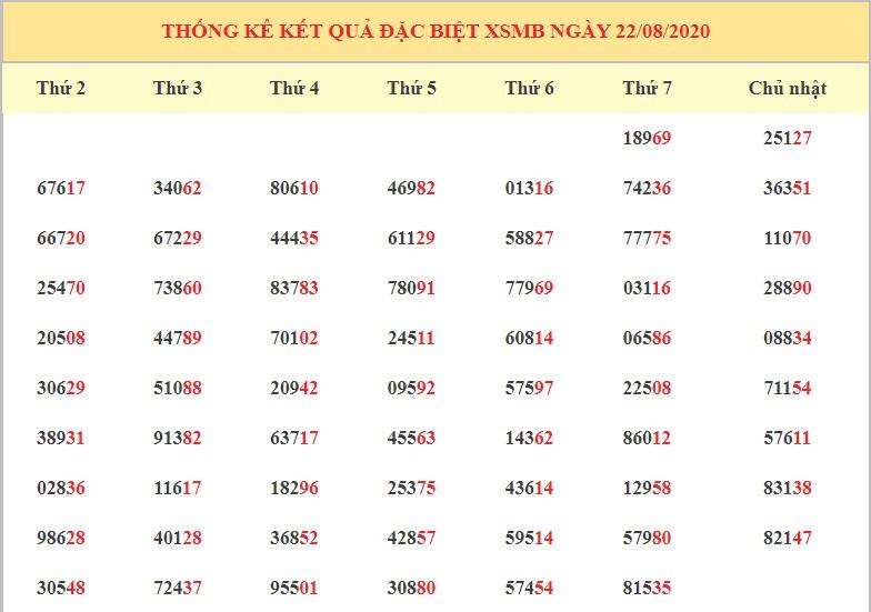 dự đoán kqxsmb ngày 23-8-2020 hôm nay chủ nhật