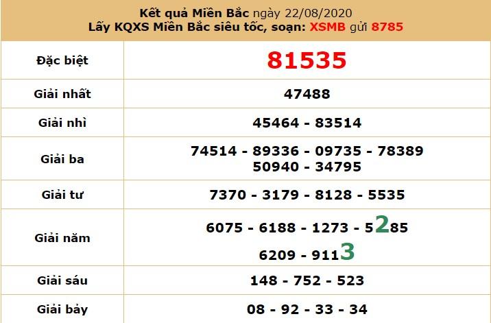 dự đoán xổ số mb ngày 23-8-2020 hôm nay chủ nhật