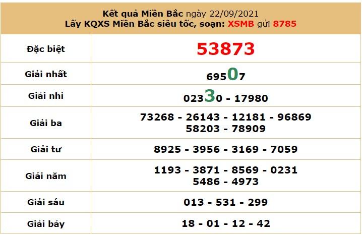Dự đoán XSMB ngày 23/9/2021 5