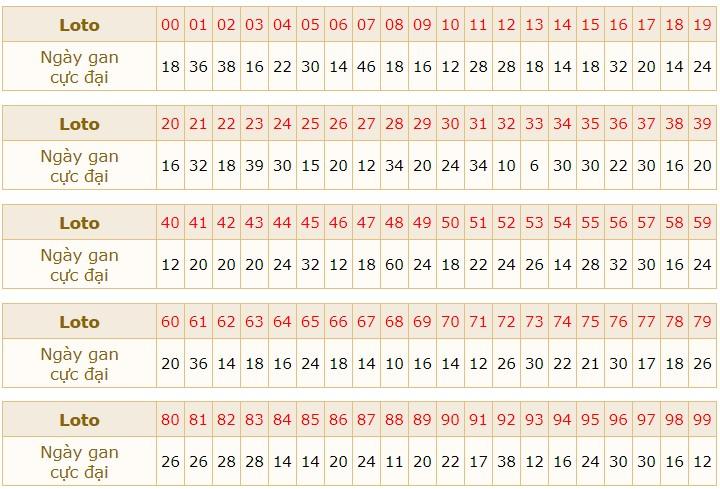 Soi cầu dự đoán XSMB 24/3/2021 hôm nay thứ 4 5