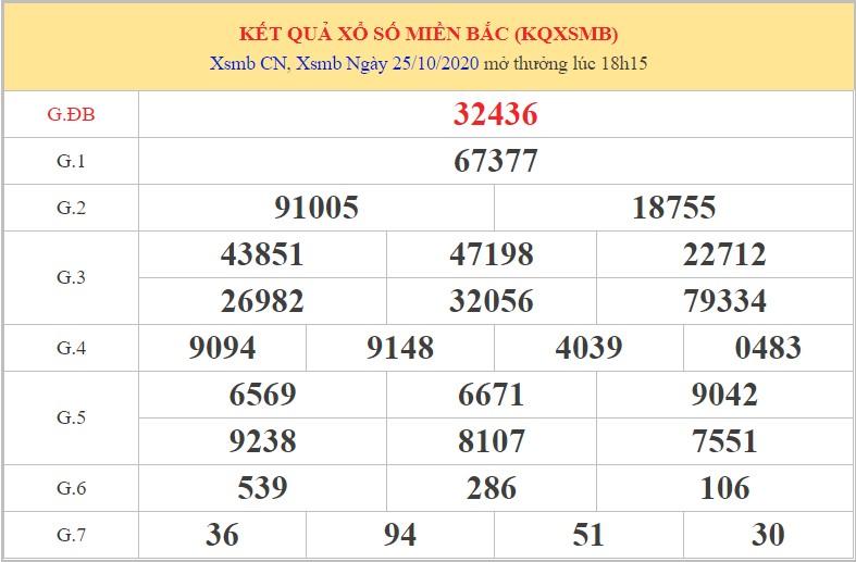 Dự đoán XSMB ngày 26/10/2020 dựa vào phân tích XSMB hôm trước