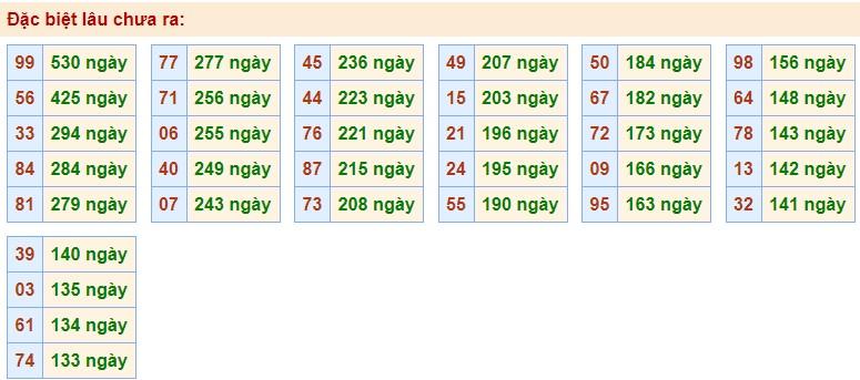 Phân tích XSMB 26/10/2020 với các cặp số gan nhất chưa về giải Đặc Biệt