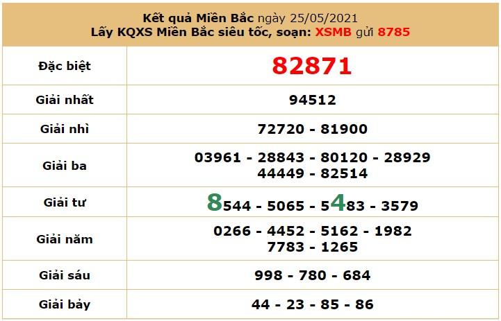 Dự đoán XSMB 26/5 - Soi cầu xổ số miền Bắc 26/5/2021 hôm nay thứ 4 7