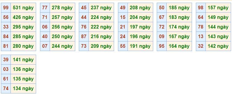 Phân tích XSMB 27/10/2020 với các cặp số gan nhất chưa về giải Đặc Biệt