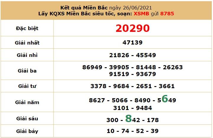 Dự đoán XSMB ngày 27/6/2021 - Soi cầu xổ số miền Bắc Chủ Nhật hôm nay 7