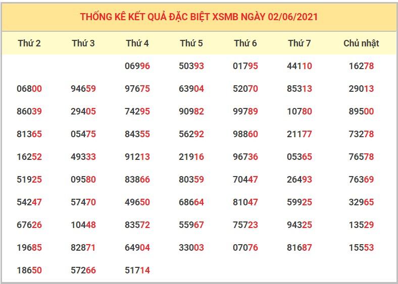 Dự đoán XSMB 3/6/2021 - Soi cầu xổ số miền Bắc 3/6/2021 VIP nhất 5