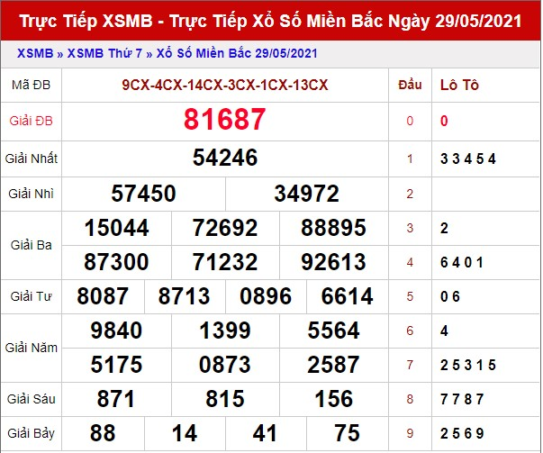 Dự đoán XSMB 30/5 - Soi cầu xổ số miền Bắc 30/5/2021 hôm nay Chủ Nhật 1