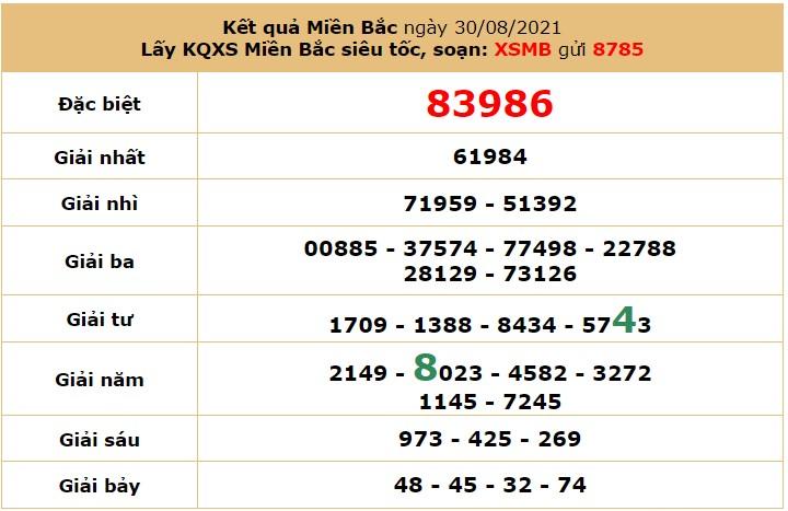Dự đoán XSMB ngày 31/8/2021 5