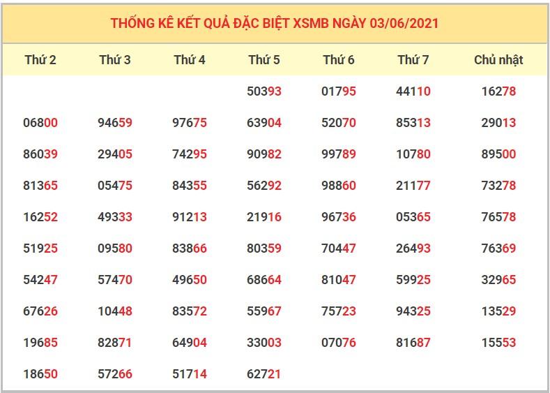 Dự đoán XSMB 4/6/2021 - Soi cầu xổ số miền Bắc 4/6/2021 VIP nhất 5