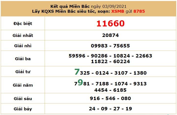 Dự đoán XSMB ngày 4/9/2021 6