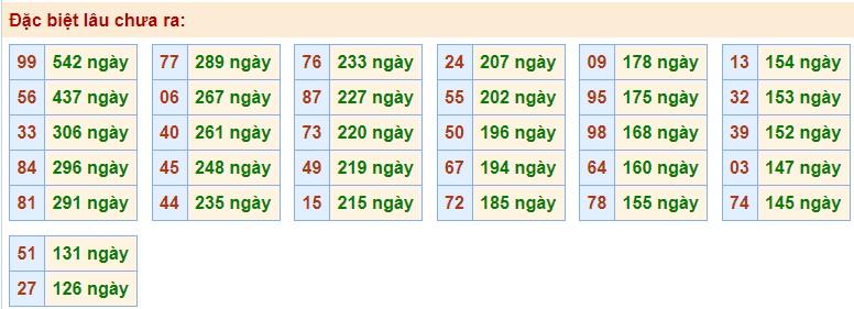 Thống kê các cặp số gan nhất chưa về giải Đặc Biệt MB ngày 7/11/2020