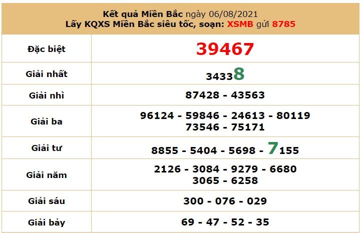 Dự đoán XSMB ngày 07/8/2021 7