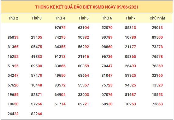 Dự đoán XSMB 9/6/2021 - Soi cầu xổ số miền Bắc 9/6/2021 5