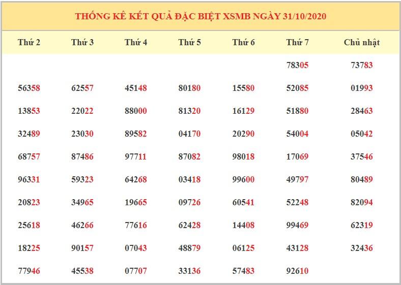 Dự đoán XSMB ngày 1/11/2020 - Dự đoán kết quả xổ số miền Bắc chính xác nhất
