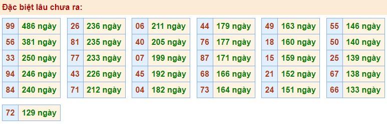 dự đoán XS miền bắc ngày 12/9/2020 hôm nay thứ 7