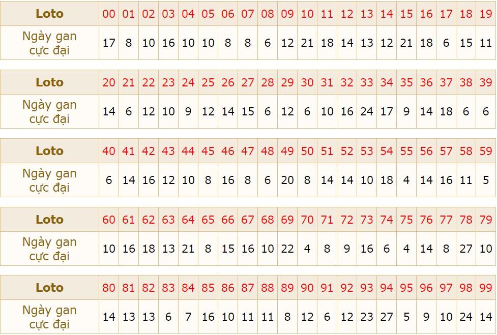 thống kê kết quả xsmb ngày 15-8-2020 hôm nay thứ 7