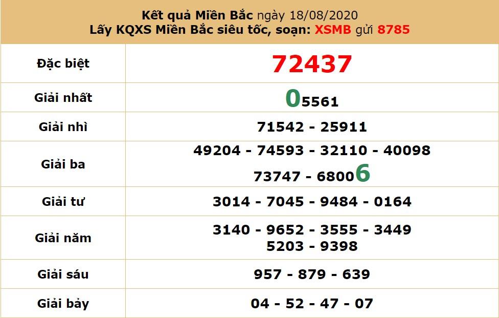 dự đoán kết quả xsmb 19-8-2020 hôm nay thứ 4