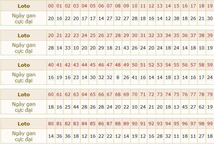 dự đoán xổ số MB ngày 19/9/2020 hôm nay thứ 7
