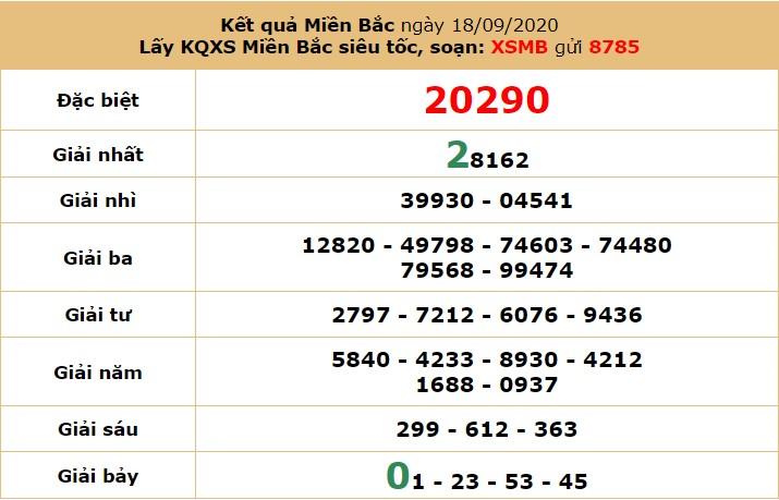 dự đoán xổ số miền bắc ngày 19/9/2020 hôm nay thứ 7