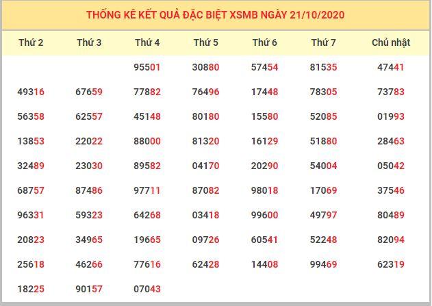 Dự đoán XSMB ngày 21/10/2020 - Dự đoán kết quả xổ số miền Bắc chính xác nhất