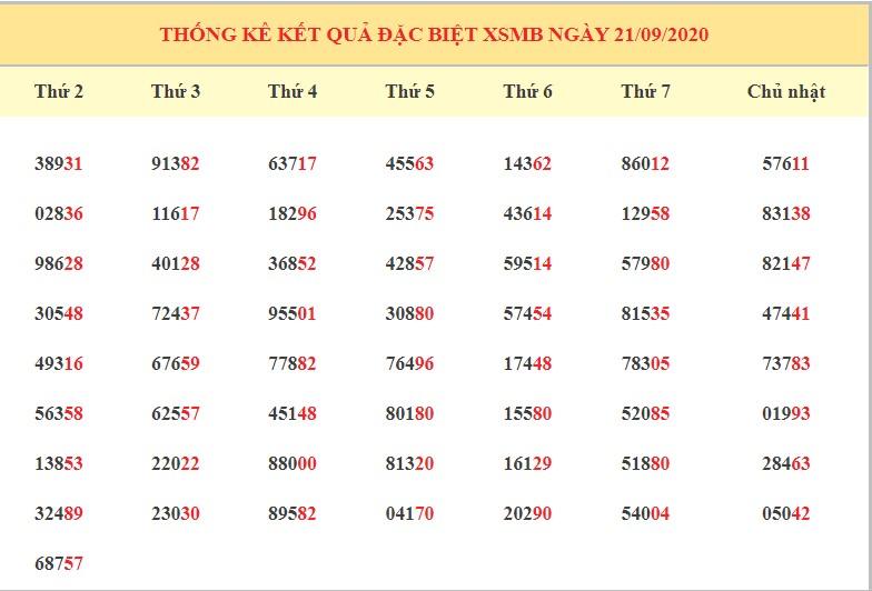 dự đoán KQXSMB ngày 22/9/2020 hôm nay thứ 3