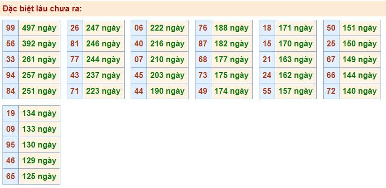 dự đoán XS miền bắc ngày 23/9/2020 hôm nay thứ 4