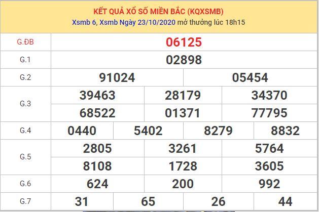 Dự đoán XSMB ngày 24/10/2020 dựa vào phân tích XSMB hôm trước