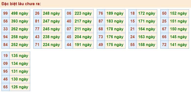 dự đoán XS miền bắc ngày 24/9/2020 hôm nay thứ 5