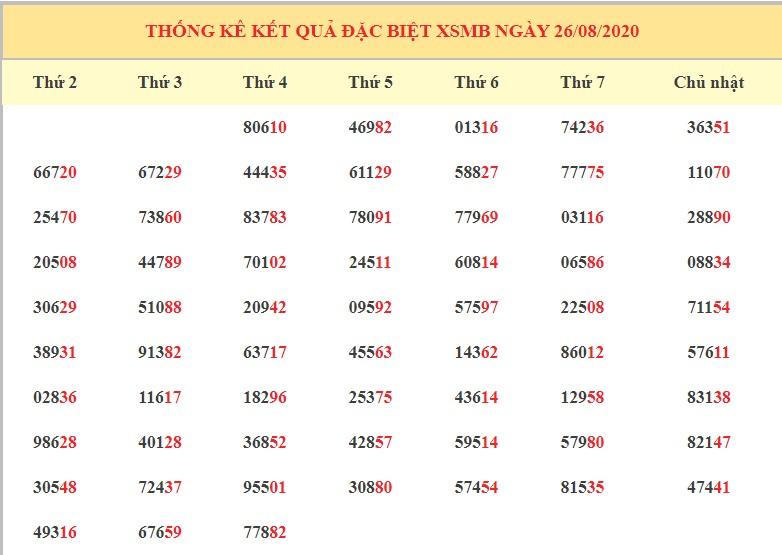 dự đoán kết quả xsmb ngày 27-8-2020 hôm nay thứ 5