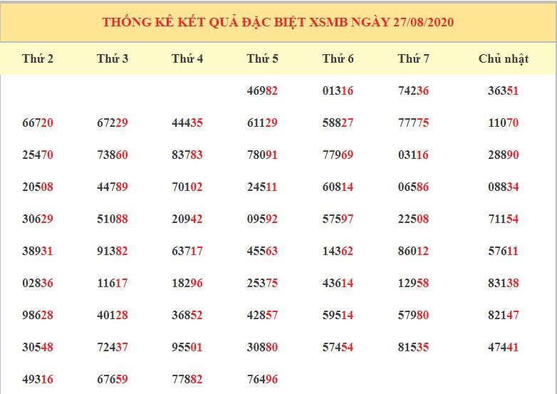 dự đoán kết quả xsmb ngày 28-8-2020 hôm nay thứ 6