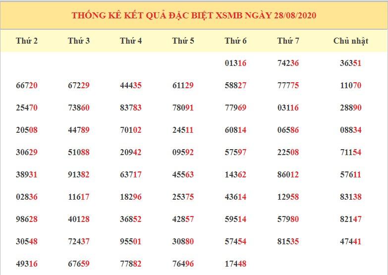 dự đoán kết quả xsmb ngày 29-8-2020 hôm nay thứ 7