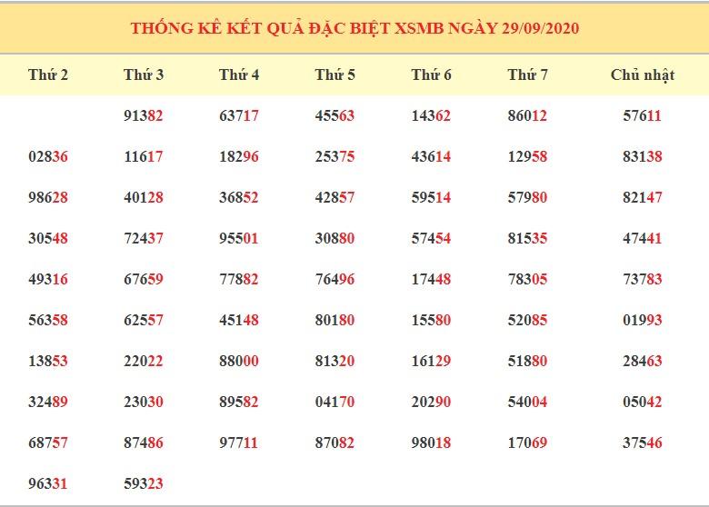 dự đoán KQXSMB ngày 30/9/2020 hôm nay thứ 4