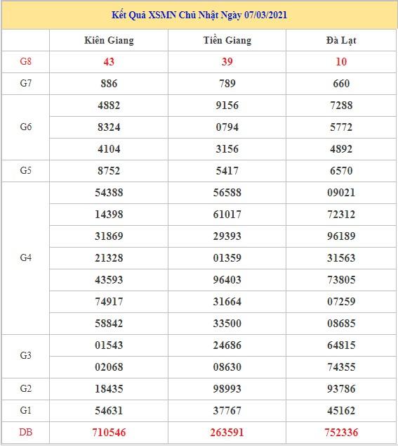 Dự đoán XSMN ngày 14/3/2021 - Chốt số đẹp KQSXMN ngày hôm nay