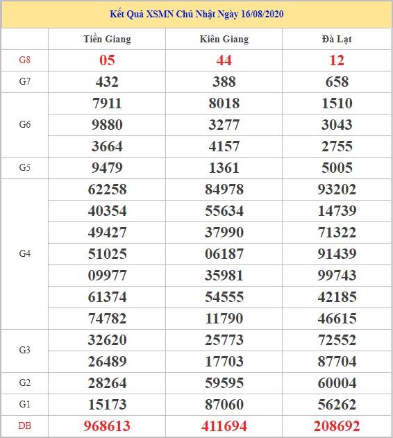 Dự đoán XSMN ngày 23/8/2020 - Dự đoán kết quả XSMN hôm nay Chủ Nhật
