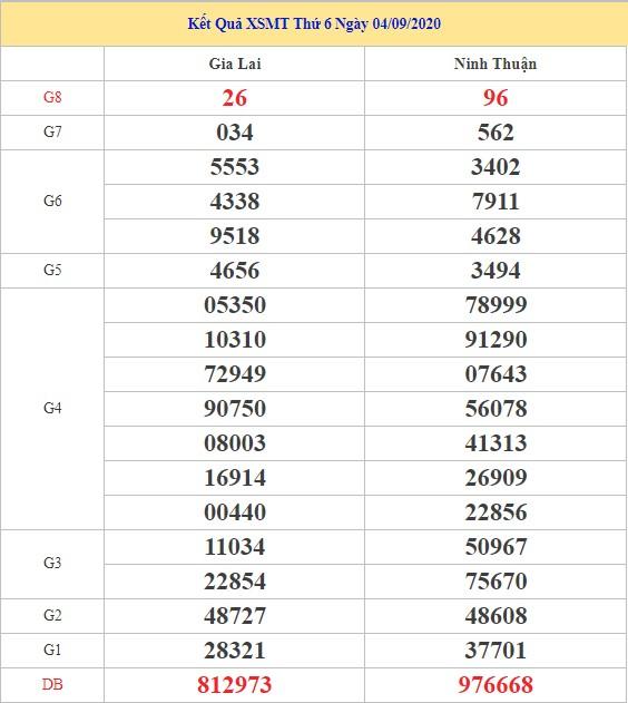 Dự đoán XSMT ngày 11/9/2020 - Dự đoán kết quả XSMT hôm nay thứ 6
