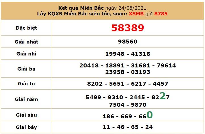 Dự đoán XSMB ngày 25/8/2021 5