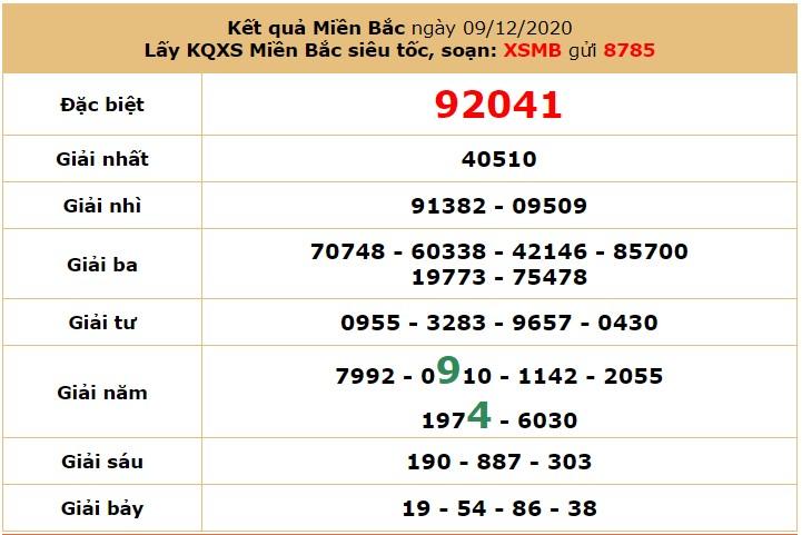 Soi cầudự đoán XSMB 10/12/2020 hôm nay thứ 5 6
