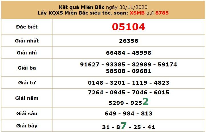 Soi cầu dự đoán XSMB 2/12/2020 hôm nay thứ 4 7