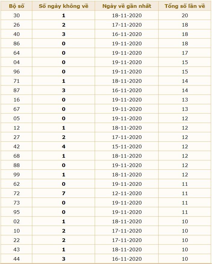 soi cầu dự đoán XSMB 20/11/2020 hôm nay thứ 6 8