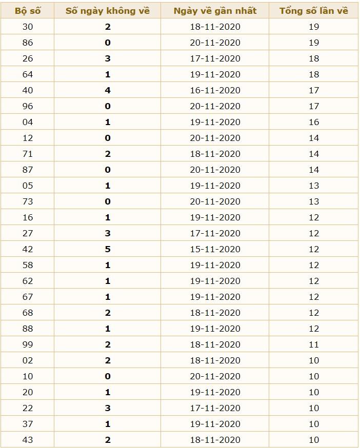 soi cầu dự đoán XSMB 21/11/2020 hôm nay thứ 7 8