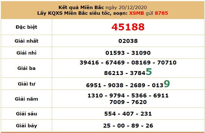 dự đoán XSMB 21/12/2020 hôm nay thứ 2 6
