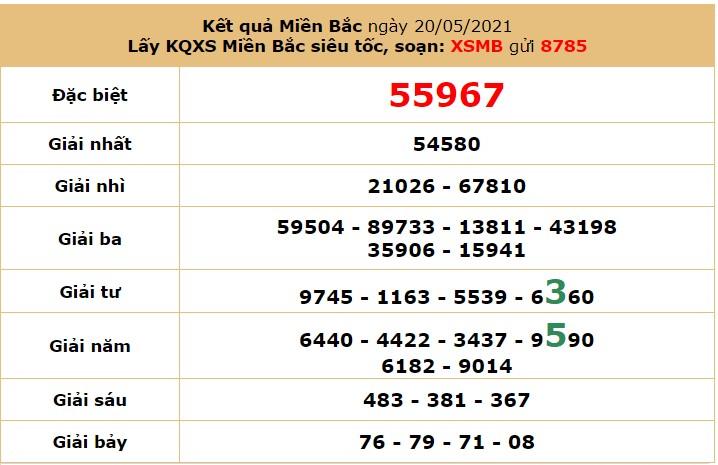 Dự đoán XSMB 21/5 - Soi cầu xổ số miền Bắc 21/5/2021 hôm nay thứ 6 6